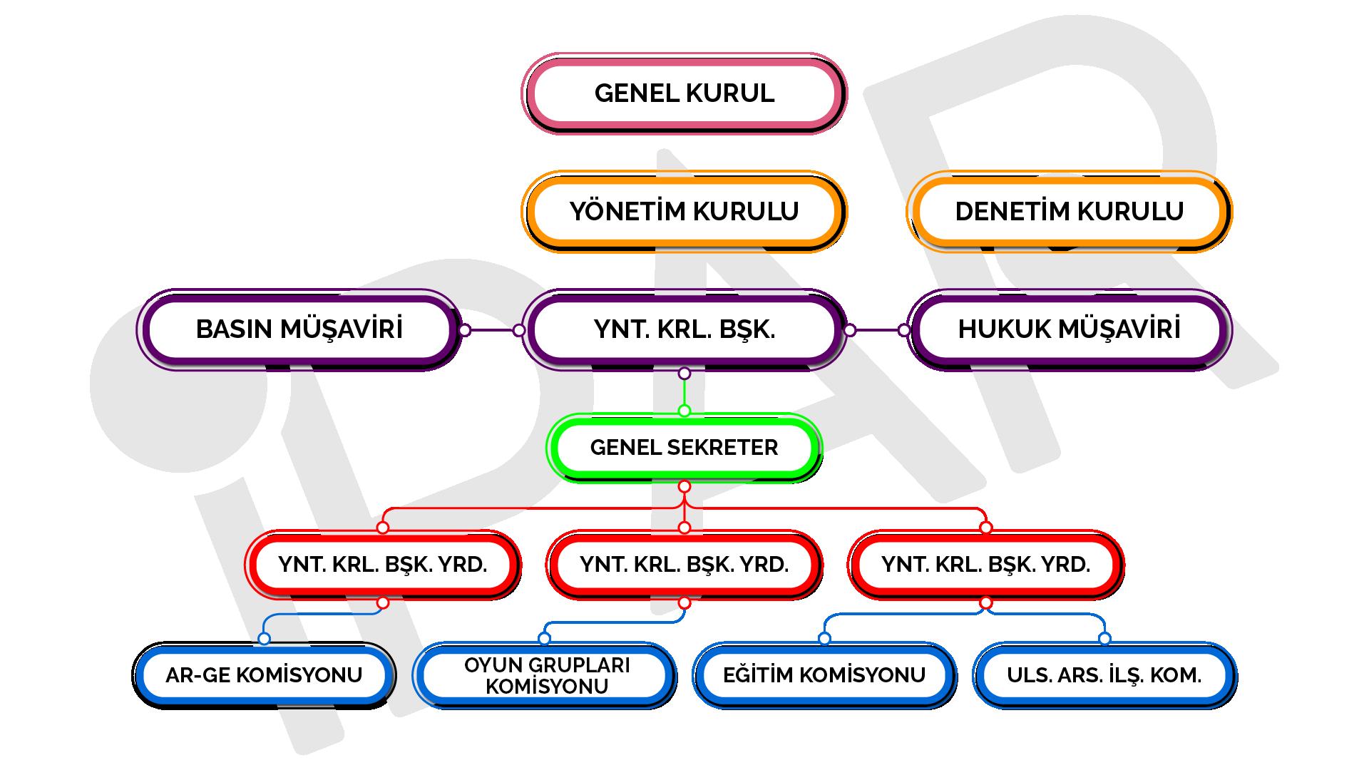 organizasyon-semasi-rev